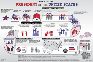 essay on presidential election
